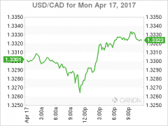 USD\/CAD Loonie Flat as Chinese GDP get Cancelled by Late USD Rally - MarketPulseMarketPulse